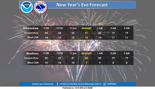 A chilly New Year's Eve is on tap for southern Wisconsin.