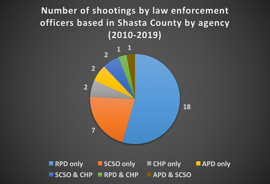 This pie chart breaks down which agencies were involved in 32 shootings by law enforcement officers based in Shasta County from 2010 to 2019. It excludes an accidental shooting by the Shasta County Sheriff's Office in 2011.