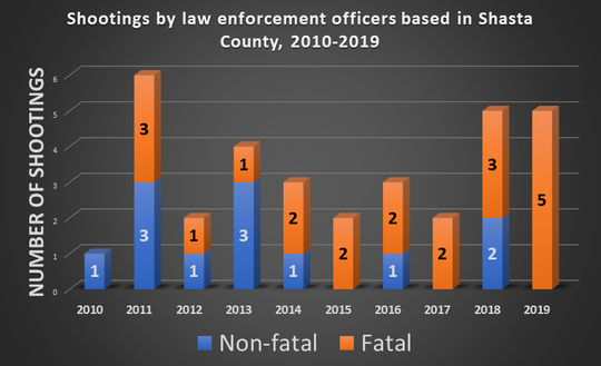Law enforcement officers based in Shasta County have taken part in at least 33 officer-involved shootings over the past 10 years.