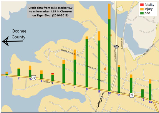 Crash data on Tiger Blvd. between Lake Hartwell and U.S. 76. This stretch saw roughly 450 crashes between 2016 and 2019, but only one fatality. The majority of collisions were rear-enders, according to Department of Transportation.  (PDO means property damage only.)