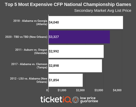 After LSU beat Oklahoma in the Peach Bowl the average price for tickets to the January 13th National Championship game rose to $3,327.