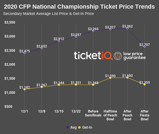 National Championship prices peaked as high as $3,300 after the Peach Bowl, and dropped almost 20% after Ohio State's loss to Clemson.