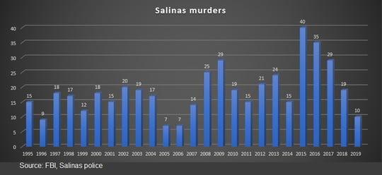 Esta gráfica muestra la cantidad de asesinatos que ocurren cada año en Salinas.