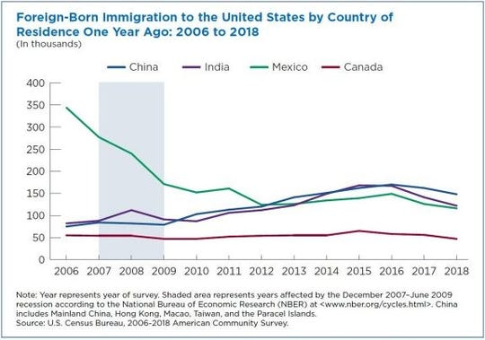 China and India surpassed Mexico by 2018, for the most foreign-born immigration to the U.S.