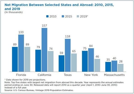 Net international migration dropped in the U.S. from a decade-high in 2015-2016 to a low in 2019.