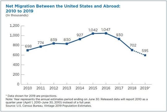 Net migration fell in the U.S. to a decade low by 2019.