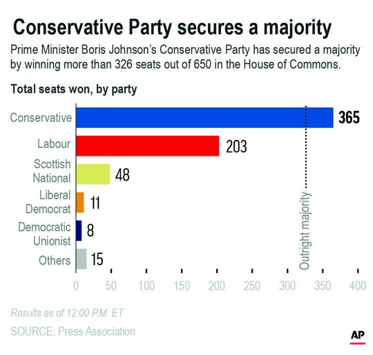 Graphic shows U.K. election results for the House of Commons; 2c x 4 3/4 inches; 96.3 mm x 120 mm;