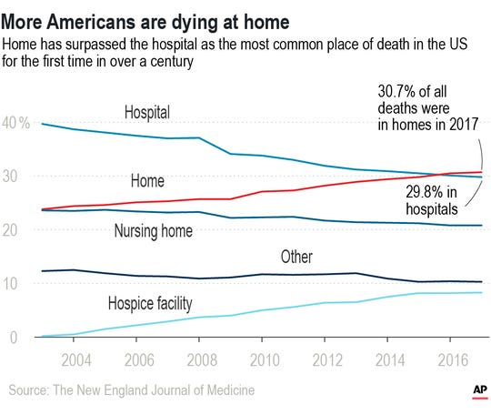 Home has surpassed the hospital as the most common place of death in the United States.;