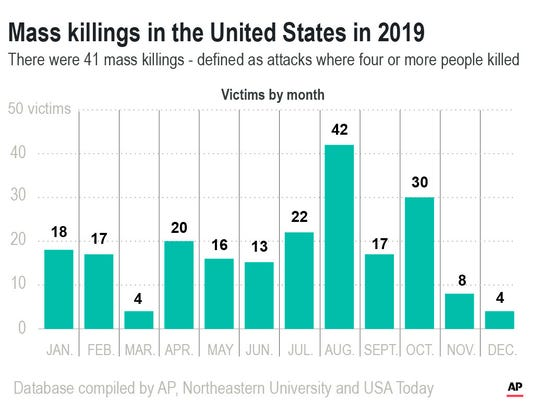 MASS SHOOTINGS 110517: Chart shows US mass shootings by month; 2c x 4 inches; with related stories. SOURCE: Gun Violence Archive. Editor's Note: It is mandatory to include all sources that accompany this graphic when repurposing or editing it for publication