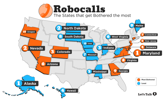 Maryland was the number one state most bothered by robocalls in 2019, followed by Delaware at number four.