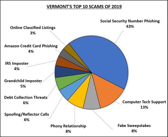 On Tuesday, Jan. 7, 2020, the Attorney General's Consumer Assistance Program released its top scams of 2019 list.