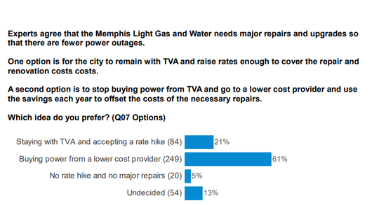 A question asked in a recent poll conducted by Chism Strategies, a Mississippi firm. The poll was commissioned by Steven Reid, a Memphis political consultant who is working on behalf of Chattanooga businessman Franklin Haney.