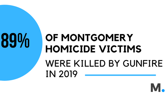Nearly 90 percent of homicide victims were killed by gunfire.