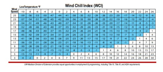 Extreme cold and wind conditions exist when wind chill is below 0ºF.
