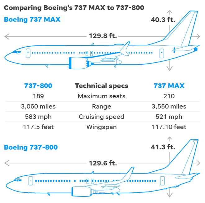 No The Boeing 737 That Crashed In Iran Was Not A 737 Max