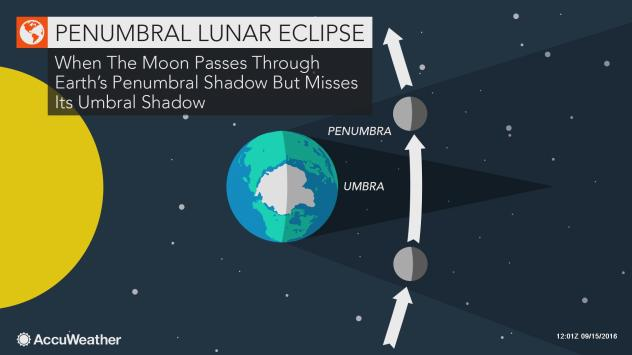 A penumbral lunar eclipse happens when the moon passes through the Earth's outer shadow.