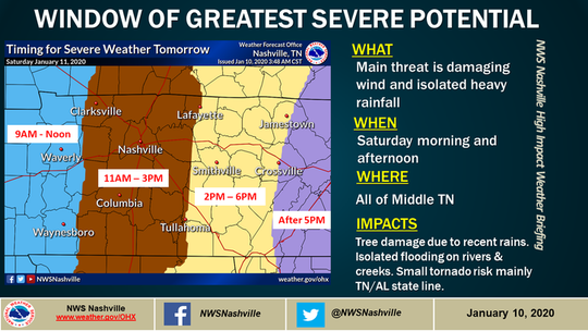 A severe thunderstorm is expected in Clarksville on Saturday, Jan. 11, 2020.