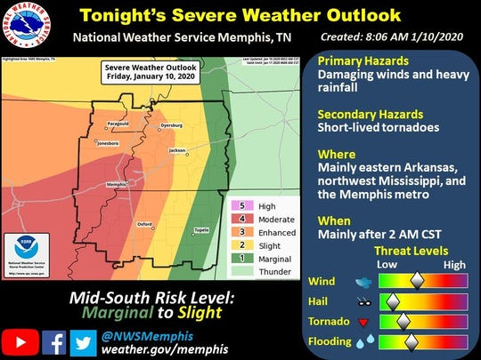 National Weather Service forecasts damaging winds and heavy rainfall for areas of the Mid-South, mainly after 2 a.m. Saturday.