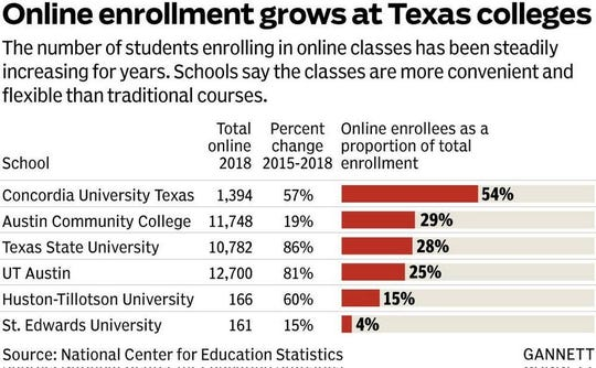 While it's unclear what proportion of all Texas students are enrolled in an online class, data from individual institutions show that number is growing. At some Texas universities, more than half of all students are enrolled in an online class.