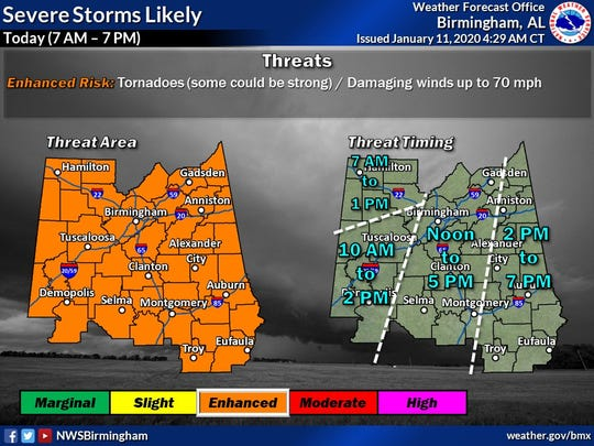 A powerful storm, moving quickly across Louisiana and Mississippi will present significant dangers to Alabama.