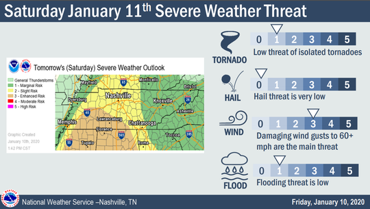 A weekly briefing from the National Weather Service in Nashville shows the potential for high winds on Saturday, along with lower threats of tornadoes, hail and flooding.