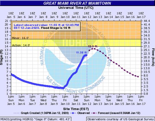 Great Miami River Chart