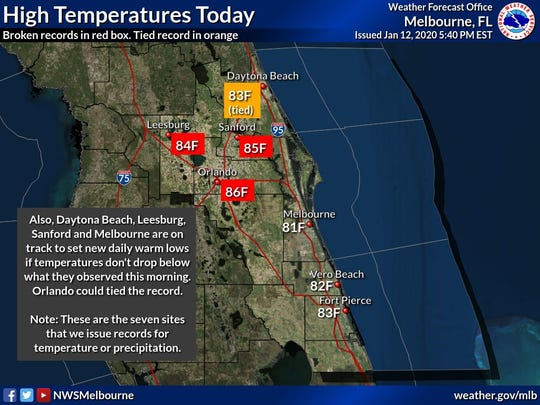 Vero Beach and Fort Pierce nearly broke record-high temperatures on Sunday, according to the National Weather Service.