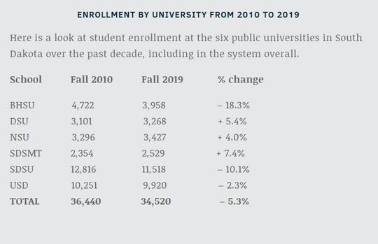 Enrollment by university from 2010 to 2019.