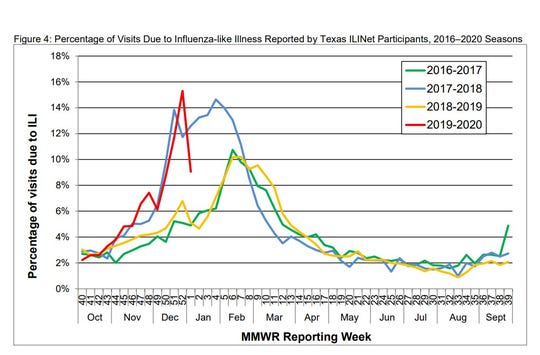 Percentage of visits due to influenza-like illness surpassed last year's figures in December in Texas.