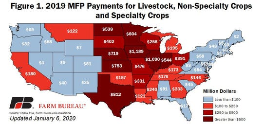 The top states receiving support from the second round of MFP payments include Iowa at $1.2 billion, Illinois at $1.1 billion and Texas at $812 million.
