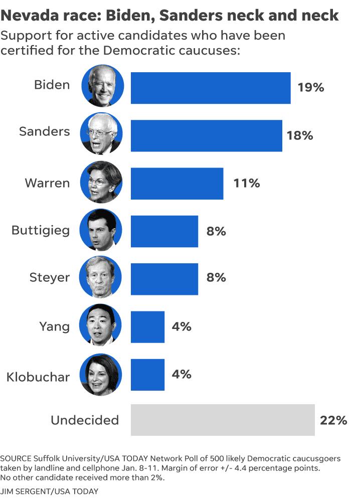 democratic candidates 2020 polls