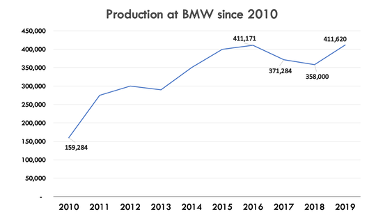 The BMW plant in Spartanburg reached an all-time production record in 2019.