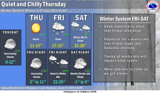 An active weather pattern across southern Wisconsin is expected to continue during the coming weekend.