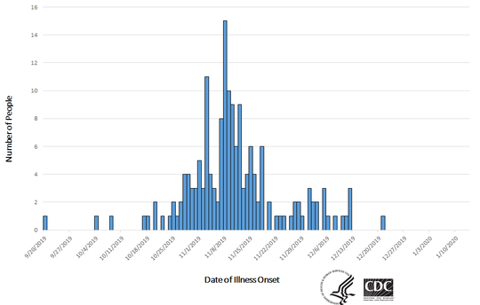 Esta gráfica, proporcionada por los Centros para el Control de Enfermedades, muestra la línea temporal de casos de E. coli reportados y vinculados con la lechuga romana del Valle de Salinas a finales de 2019.