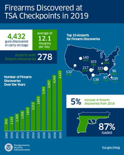 Most of the firearms discovered at airport checkpoints in the U.S. in 2019 were loaded, according to the Transportation Security Administration.