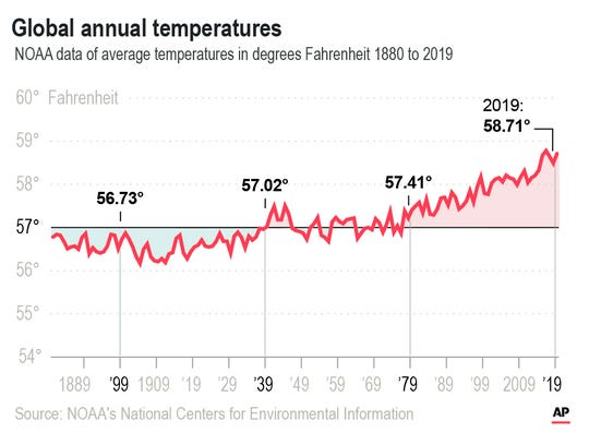 NOAA data of average temperatures in degrees Fahrenheit 1880 to 2019.;