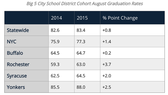 Here are the graduation rates for the state's Big 5 districts in New York