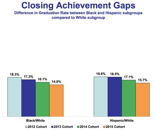 This chart shows the graduation rate gaps among black and Hispanic students and their white peers in recent years in New York.