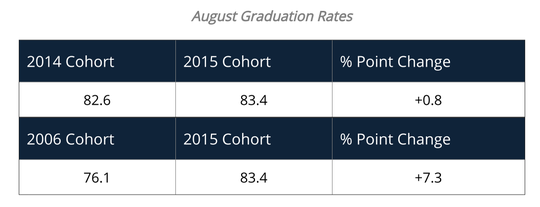 Here are the graduation rates in New York for 9th graders who entered high school in 2014 and 2015.