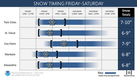 Snow is expected to be the strongest Friday afternoon into the evening in St. Cloud.