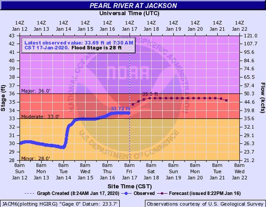 The Pearl River is expected to crest at 35.5 feet this Saturday, Jan. 18, 2020, according to the National Weather Service.