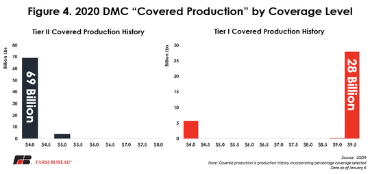How much milk has been enrolled at each coverage level option for 2020 for both Tier I and Tier II.  Tier I covers up to the first 5 million pounds of milk (annual output of just over 200 cows).