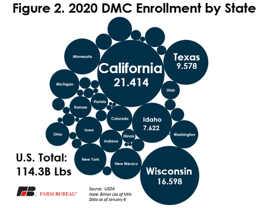 The 2020 DMC enrollment was just 63% of 2019's enrollment, with approximately 114 billion pounds of milk enrolled. Wisconsin is among the top states in enrollment.