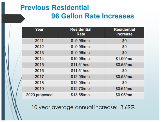 This shows the annual increases in garbage rates since 2011.