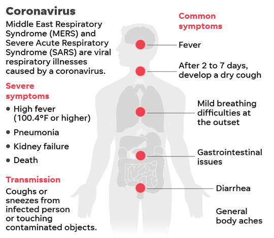 Image Result For How Do They Treat Corona Virus