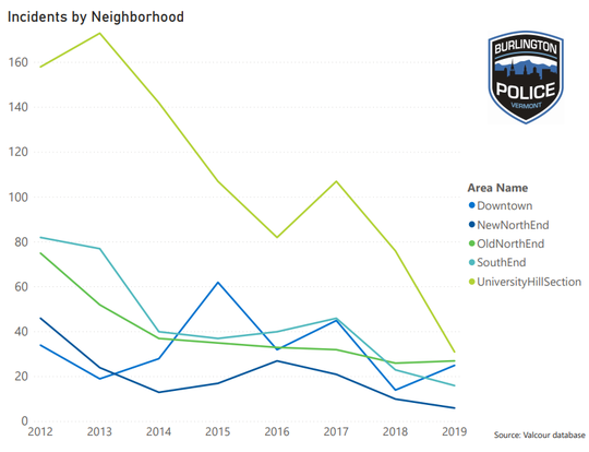 Burlington saw a 73% decrease in burglary from 2012 to 2019. A chart they created and released to the public shows trends broken down by area of the city.