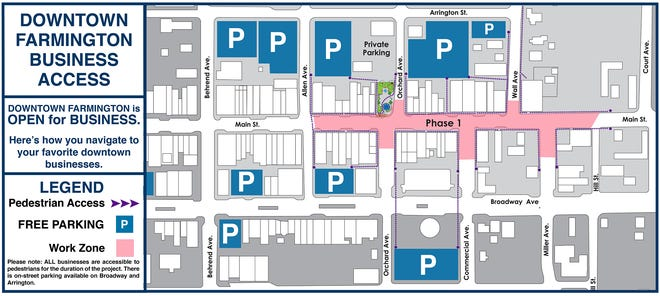 The City of Farmington's Complete Streets project has released a new map showing customers of downtown businesses where they can park as work progresses on the renovation project.
