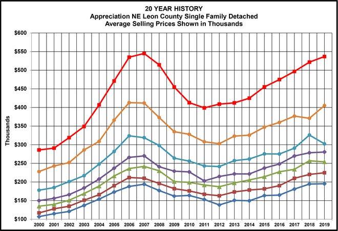 20 Year History of Home Sale appreciation in NE Leon County.