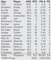 Opposing team's leading scorers vs. Auburn's defense this season.
