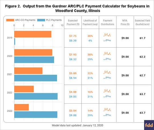 The Gardner ARC/PLC Payment Calculator shows the 2019 MYA price is projected at $9.00, well above the $8.40 effective reference price threshold for triggering a payment, resulting in a very low chance of a PLC payment (4%).